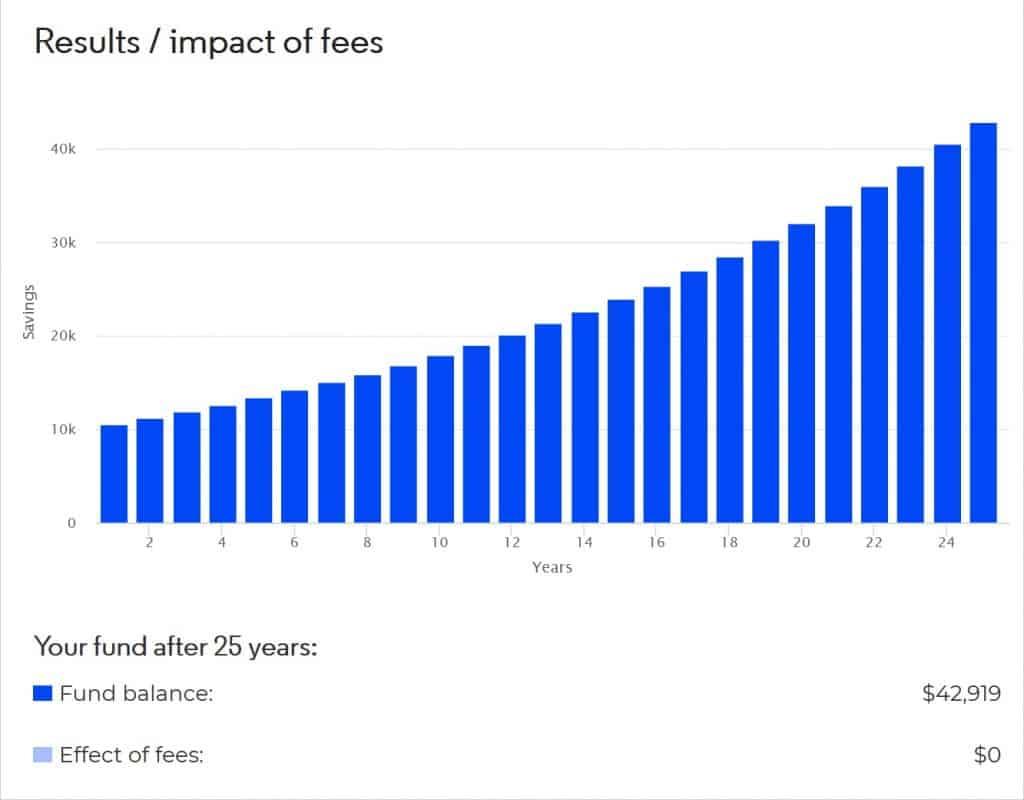 Graf över fond på 25 år utan avgift