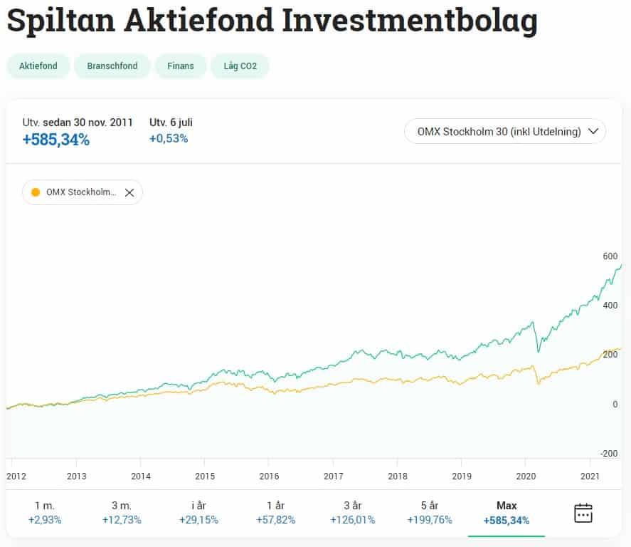 Screenshot på Spiltan aktiefond investmentbolag jämfört med Stockholmsbörsen inklusive utdelning